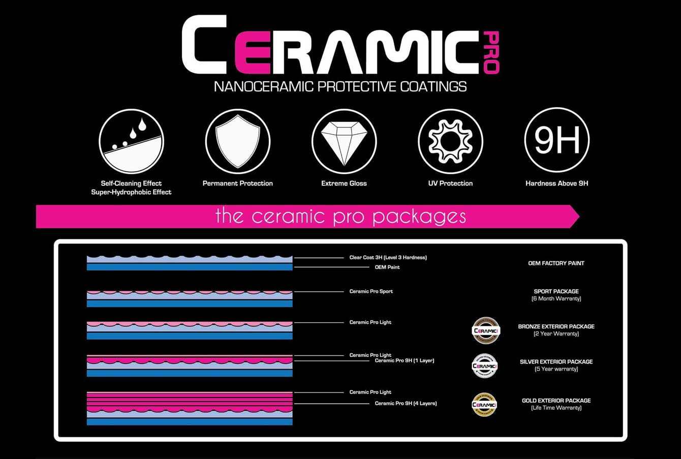 ceramic pro package chart