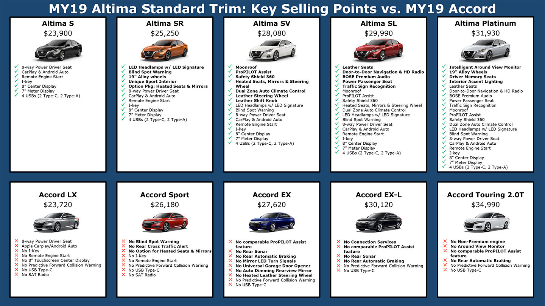 Nissan Altima vs Honda Accord