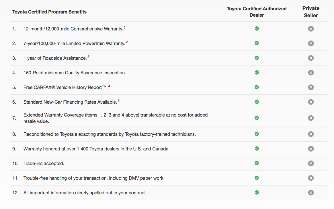 Toyota Certified Program Benefits