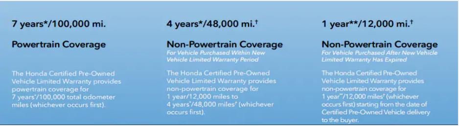 Honda Certified Powertrain Coverage