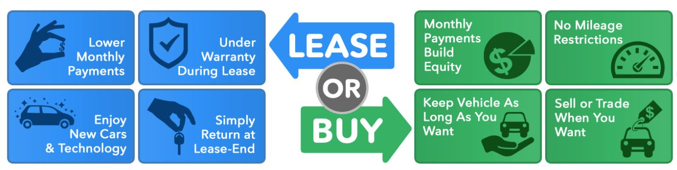 IS IT BETTER TO BUY OR LEASE A VEHICLE