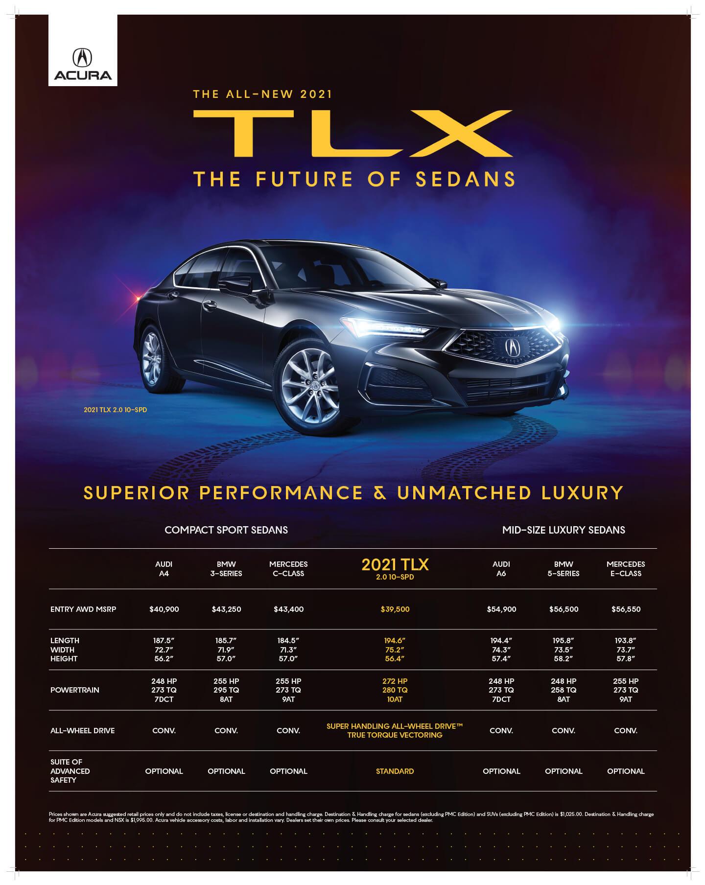 TLX Future of sedans