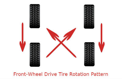 front wheel drive tire rotation pattern
