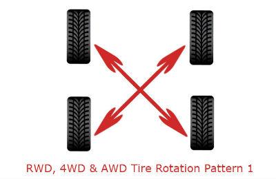 RWD 4WD AWD tire rotation pattern 1